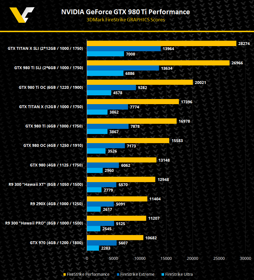 980ti performance benchmarks and specs leaked? - Tech News