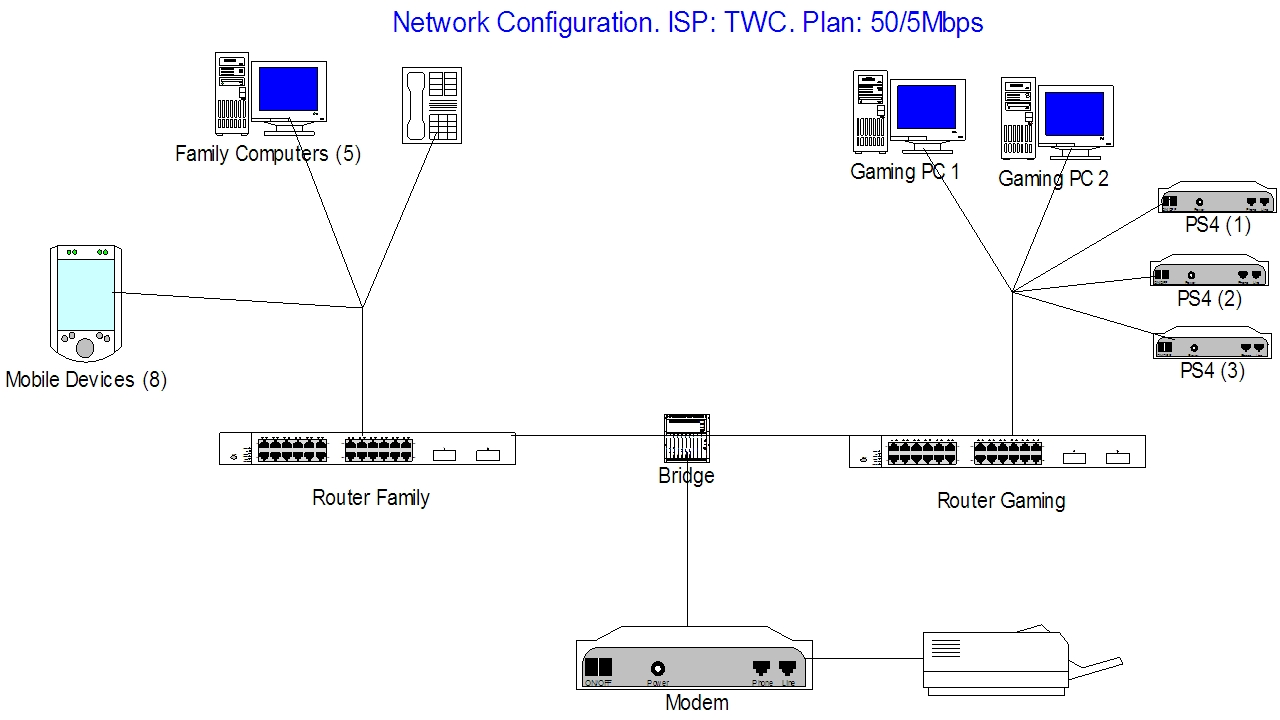 Network Layout Showoff Page 5 Networking Linus Tech Tips Wireless Home Router Broadcom Diagram Link To Post