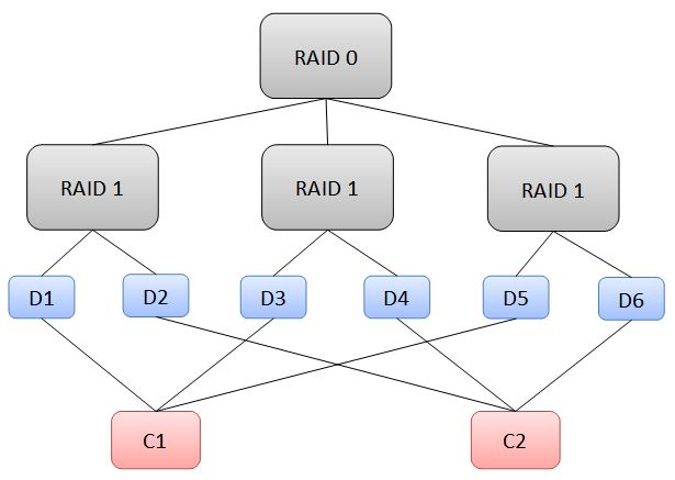 A cautionary tale about how a person can become a spof Zfs raid calculator