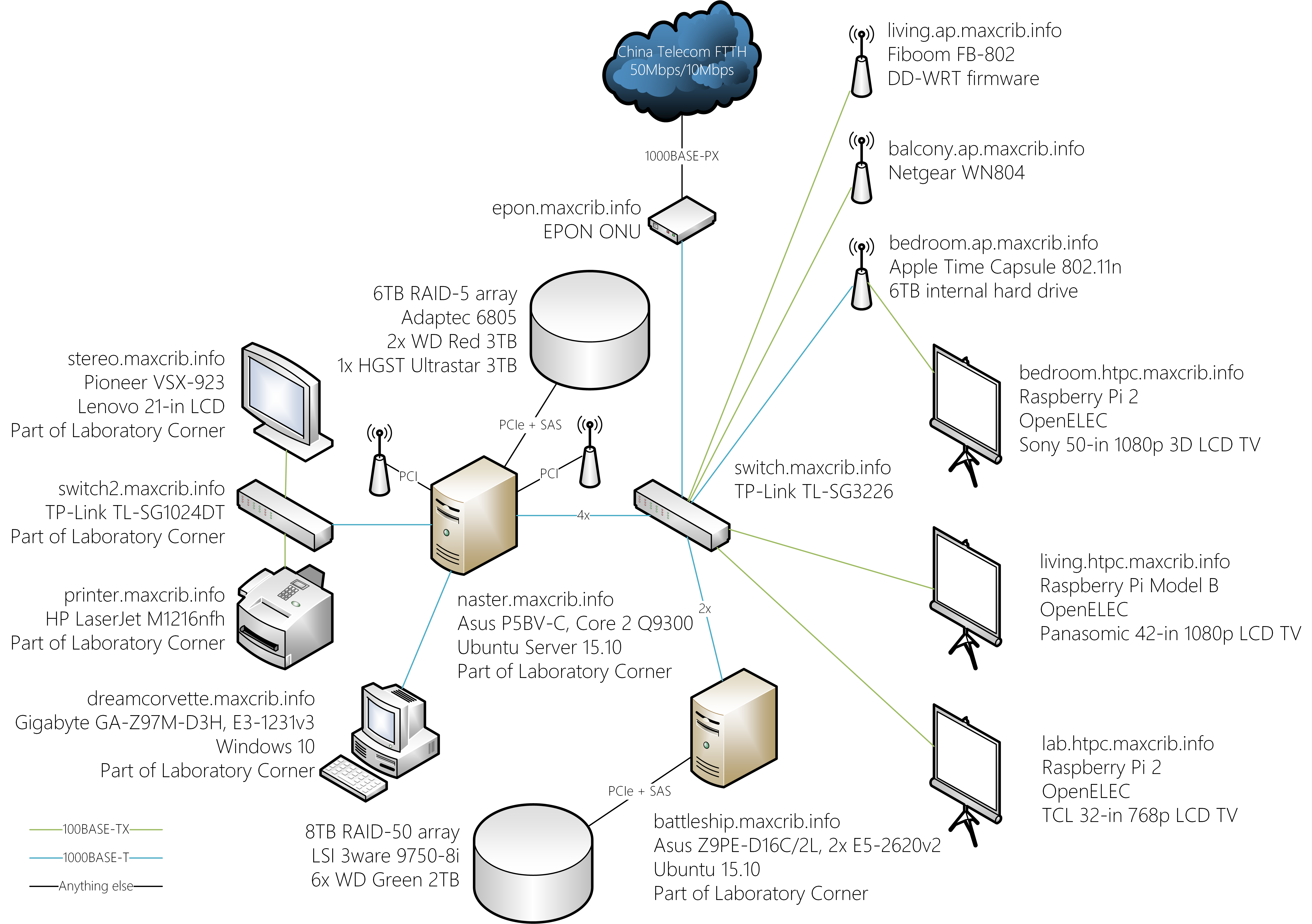 network layout showoff - page 8 - networking