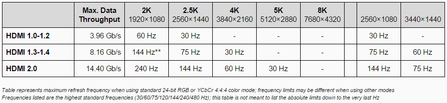 Limit Table - HDMI (IPS4)