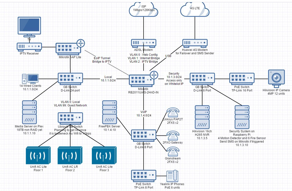 Network Layout Showoff Page 9 Networking Linus Tech Tips Wired Diagram Bridge Capture