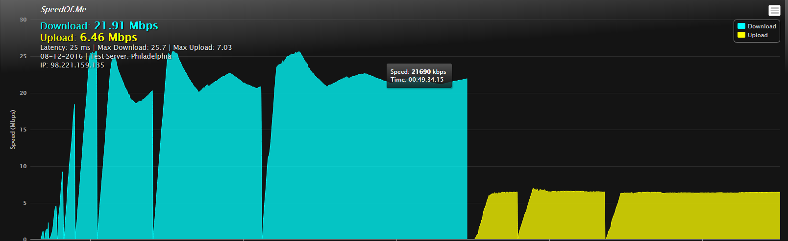 Strange Fluctuations in Download Speed - Networking - Linus