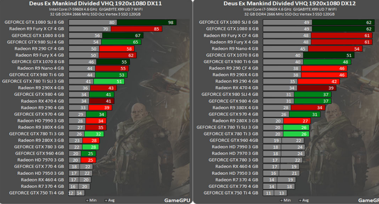 So many 3A titles perform worse with DX12 than DX11  What's
