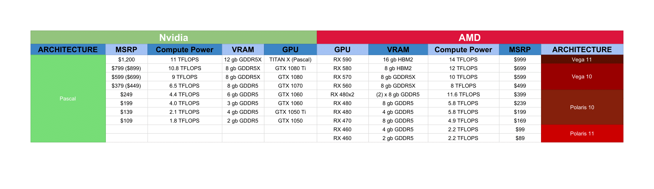 AMD vs Nvidia graphics cards - the state of play at the