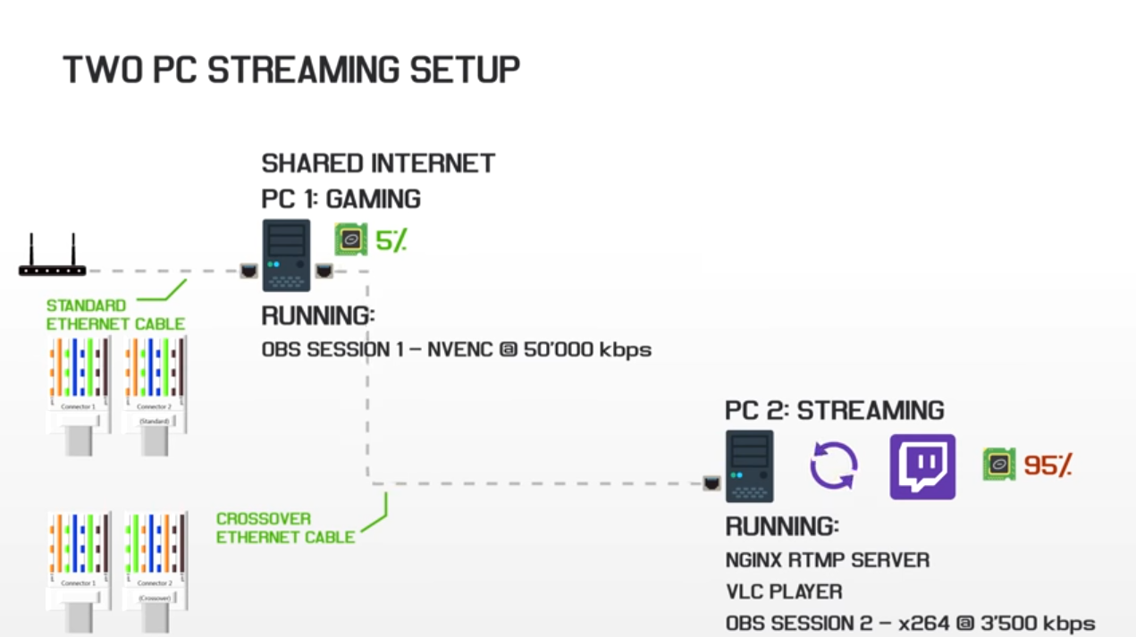 2-PC stream setup with NVENC - New Builds and Planning - Linus Tech Tips
