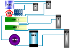 Water Cooling Layouts