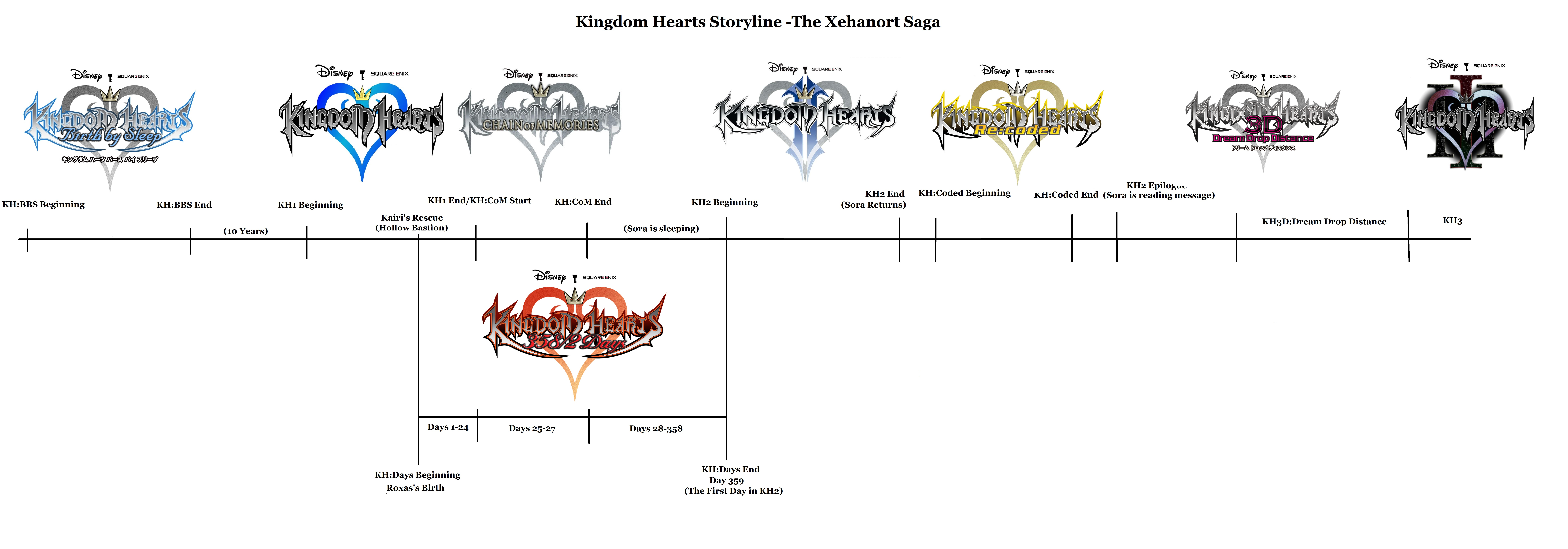 What the correct order to play the Kingdom Hearts ...