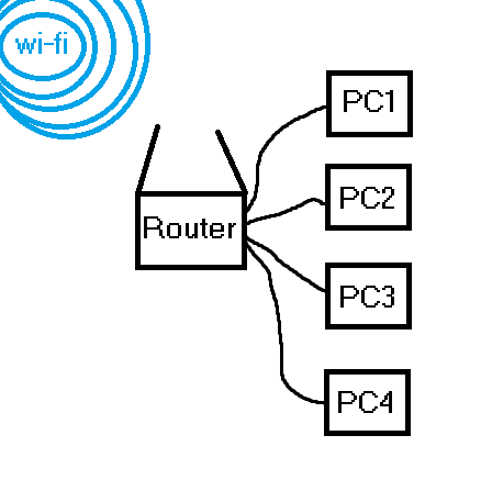 Using a router as a wifi adapter - Networking - Linus Tech Tips