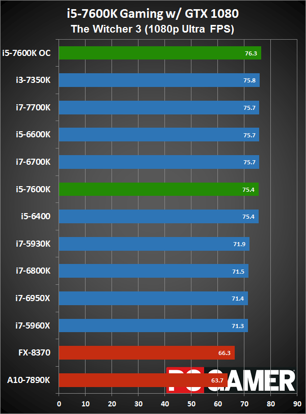 Will an i5 7600k bottleneck a 1070? - CPUs, Motherboards