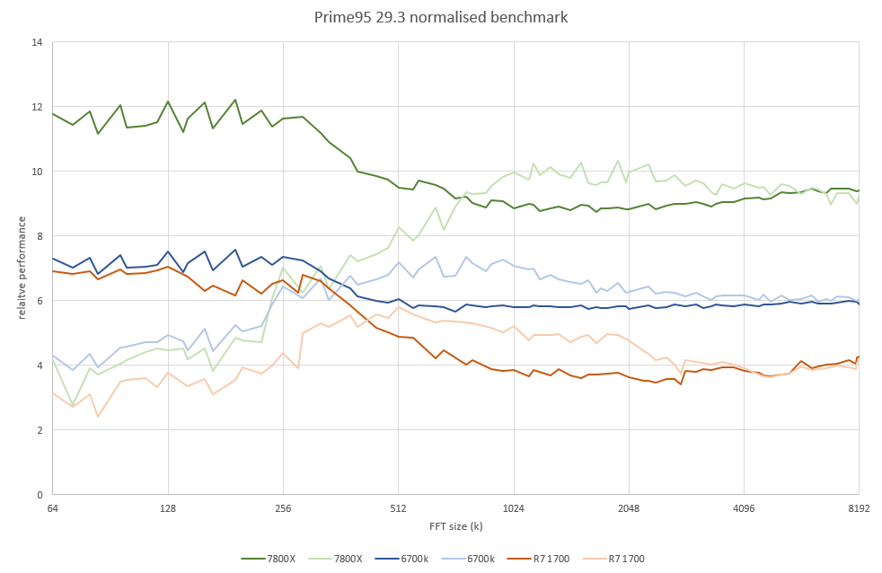 CPU performance with Prime95 29 3 - CPUs, Motherboards, and