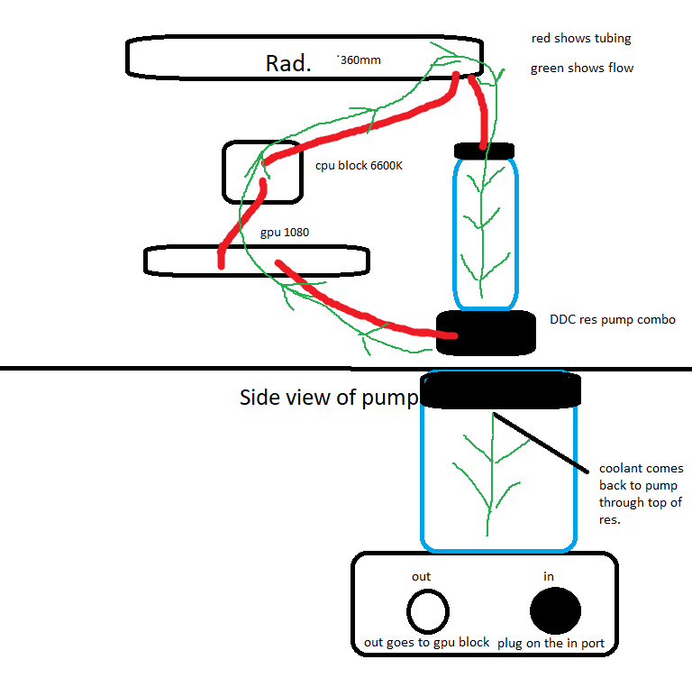 Will this layout work for my watercooling loop - Liquid and