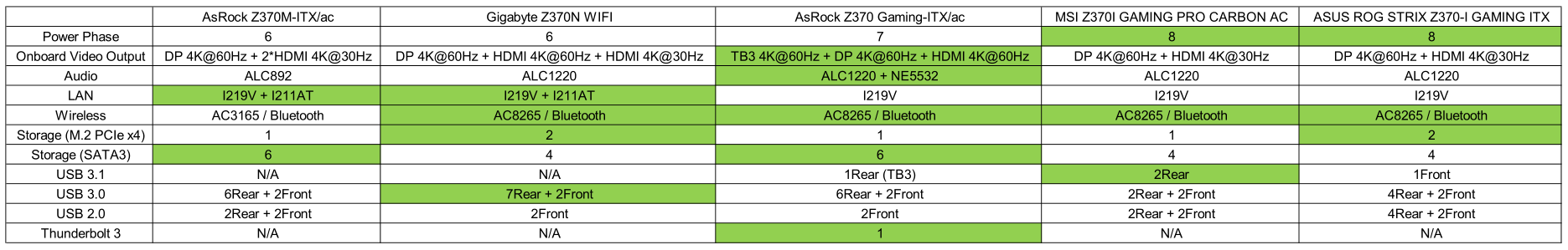 I made a chart for comparing all Z370 ITX motherboard on the market