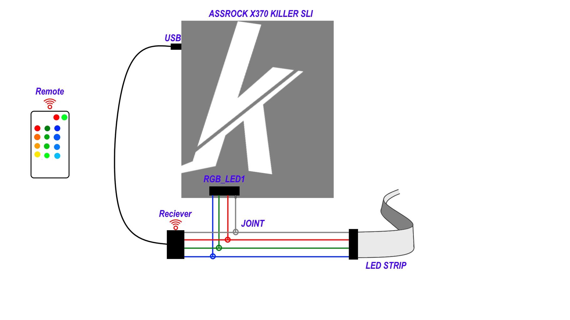 Is this possible RGB led strip Hobby Electronics