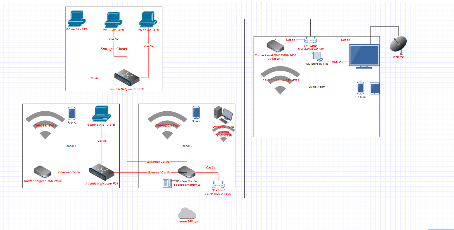 Network Set Up.PNG