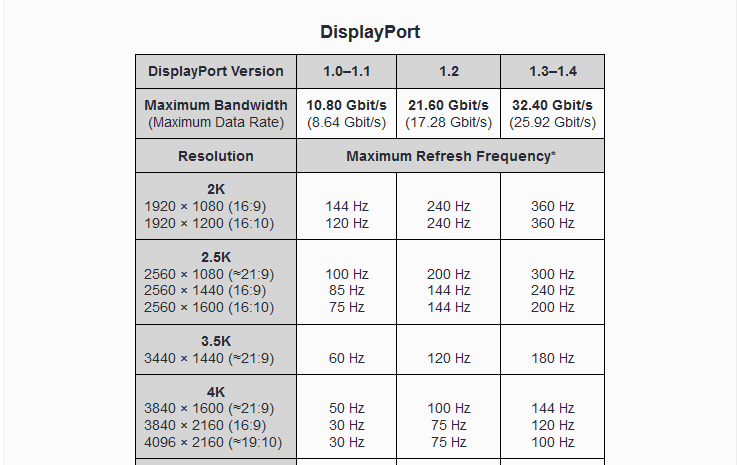Which Cable To Usehdmi Or Display Port Displays Linus Tech Tips
