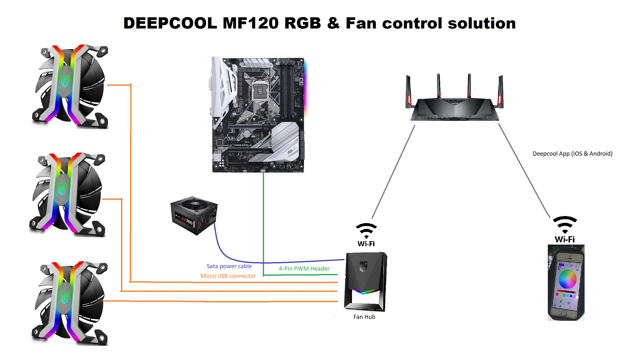 ULTIMATE Guide to Fan RPM & RGB Ecosystems - Guides and Tutorials
