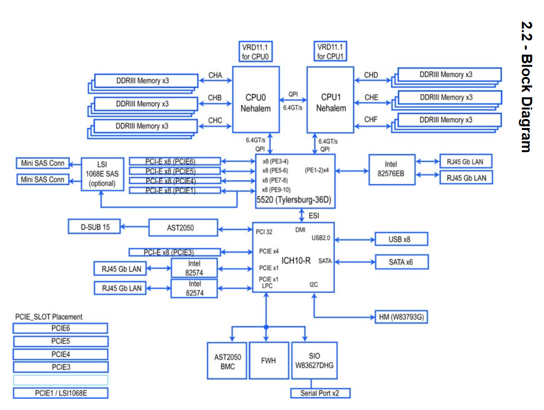 5afc1a1e2d203_TyanS7012SnipblockdiagramMotherboardChipset.PNG.4709b5efaff3037cde5516dccb287e19.PNG