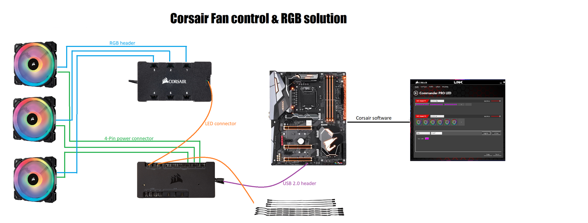 Ultimate Guide To Fan Rpm Amp Rgb Ecosystems Guides And