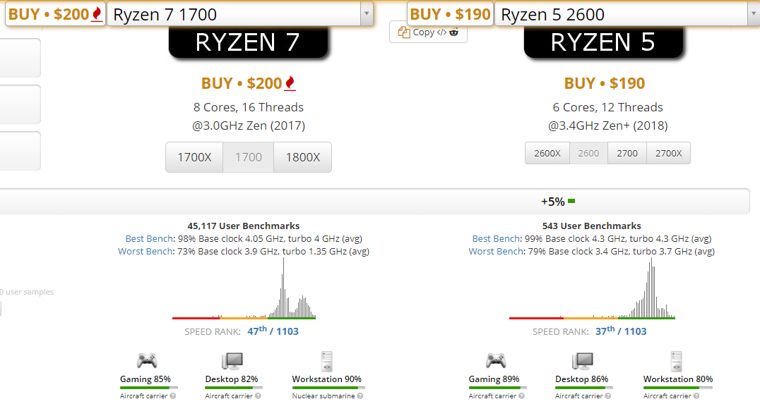 r5 2600x vs r7 1700 value for money? - CPUs, Motherboards, and