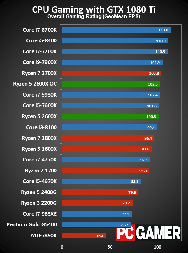 By how much will a R5 2600 bottleneck a 1080 Ti compared to an i7