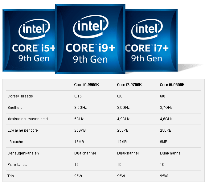 Core i9 9900k, i7 9700k and i5 9600k show up as preorder on