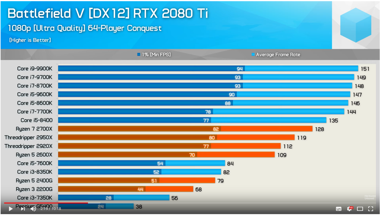 Poor Performance in BFV - PC Gaming - Linus Tech Tips