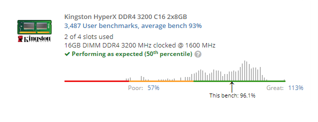 3200mhz ram clocked at 1600mhz? - CPUs, Motherboards, and