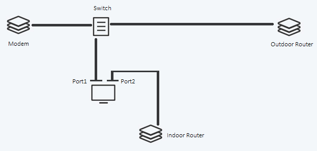 Sharing internet across 2 ethernet ports on PC - Networking - Linus on