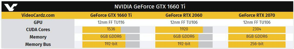 Nvidia to launch GTX 1660 Ti