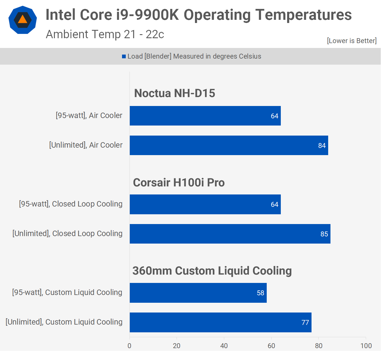 How can I set a CPU TDP limit in the bios? - CPUs