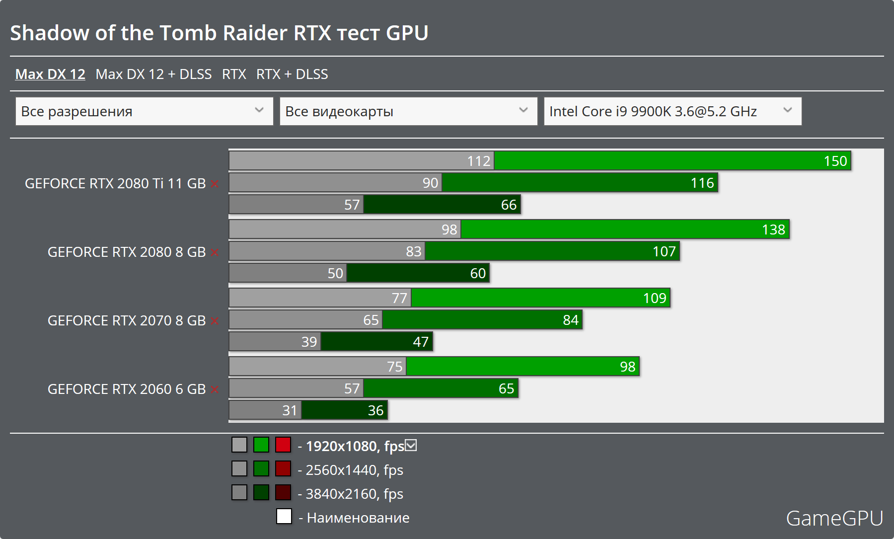 Tomb Raider RTX Benchmarks: DLSS actuually looks good  - Graphics