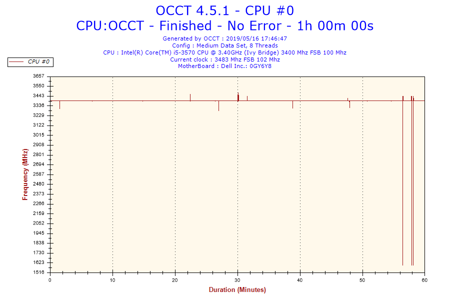 2019-05-16-17h46-Frequency-CPU #0.png