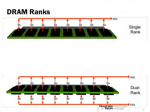 That is better 2 dual rank dimms or 4 single rank. - CPUs